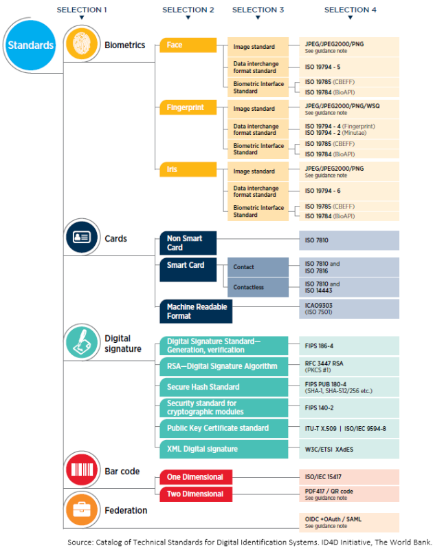 technical standards decision tree